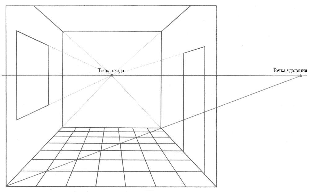 Points de fuite et suppressions dans un croquis en perspective d'une pièce