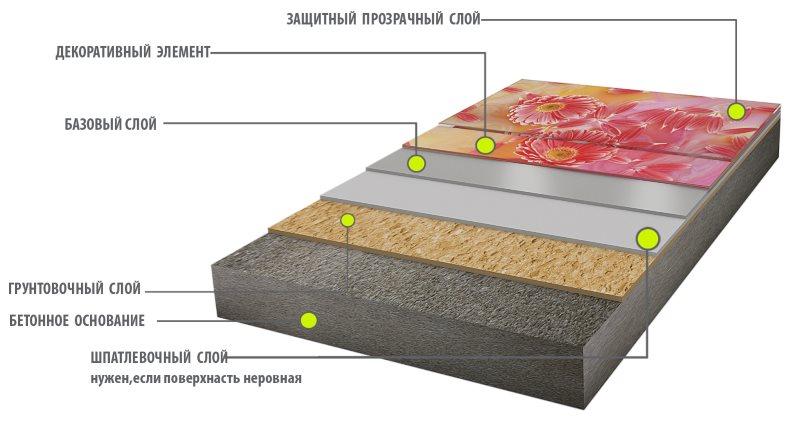 Schéma 3D d'un plancher en vrac