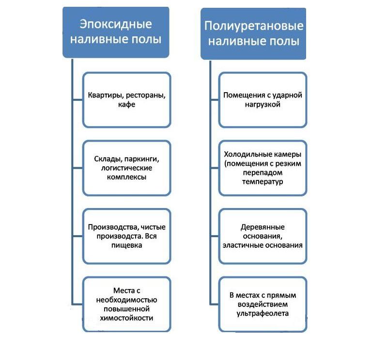 Propriétés des planchers en vrac époxy et polyuréthane