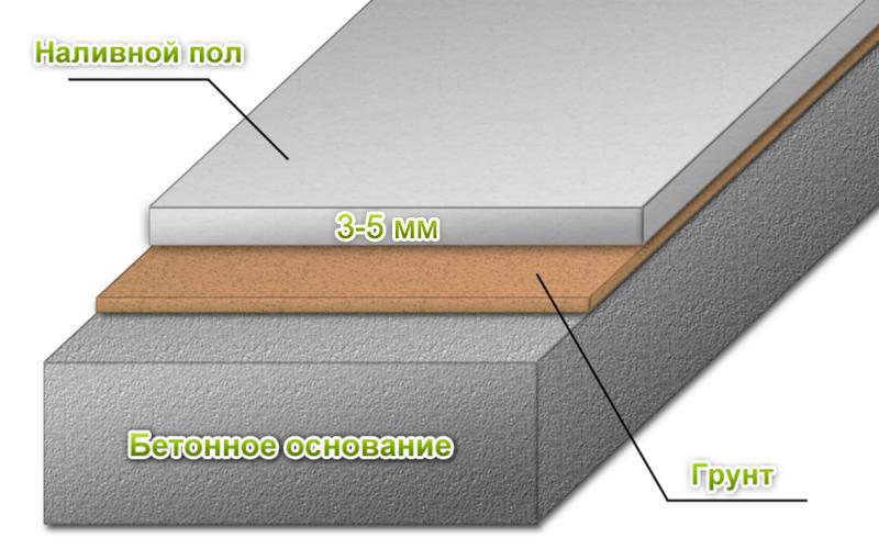 Le schéma d'un plancher en vrac pour une salle de bain et d'autres pièces