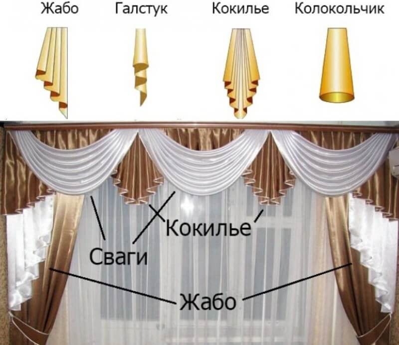 Swagi et autres éléments du lambrequin pour le salon