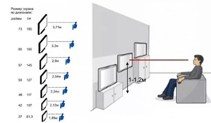 Calcul de la distance au téléviseur dans le salon