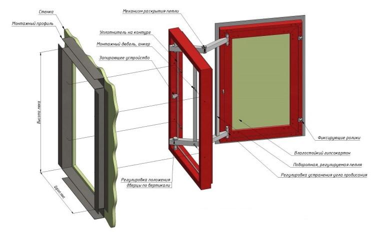 Schéma d'une trappe de plomberie AluKlik-M
