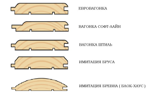 Différents types de profils de revêtement