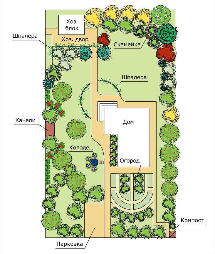 Plan du terrain de jardin avec un hozblok et un parking