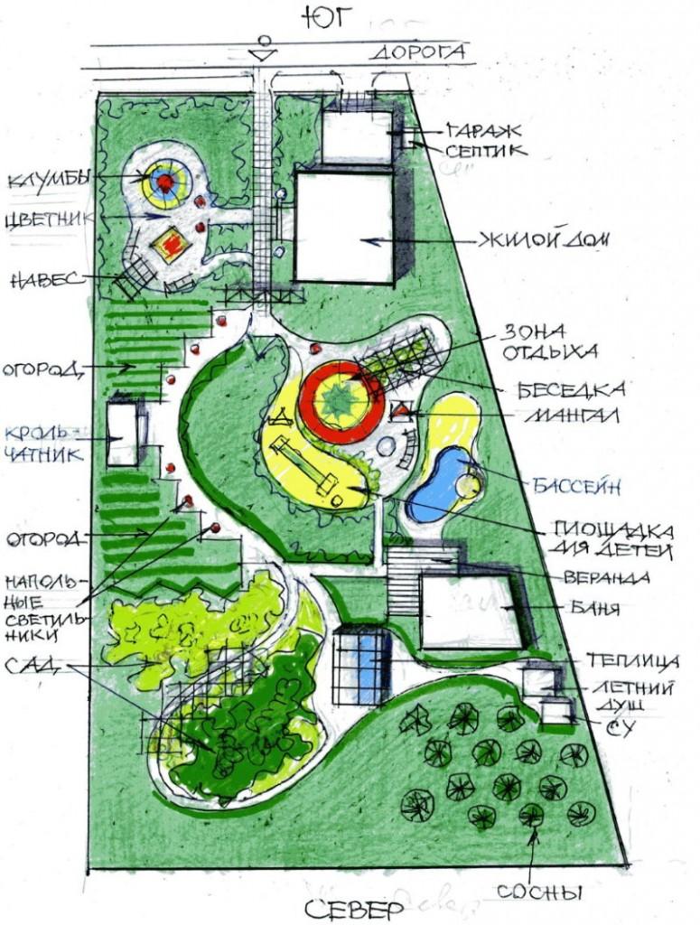 Schéma de développement d'une petite zone