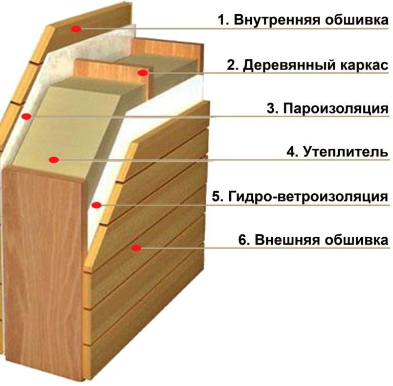 Dessin mural d'un sauna de balcon